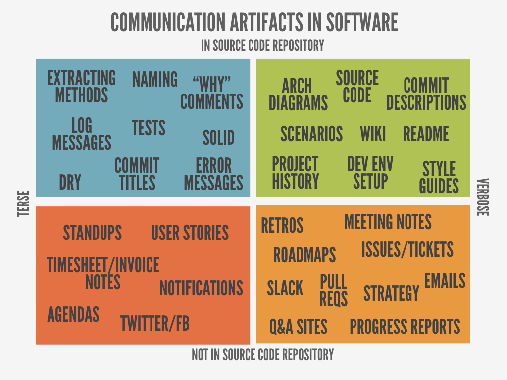 Communication Artifacts in Software